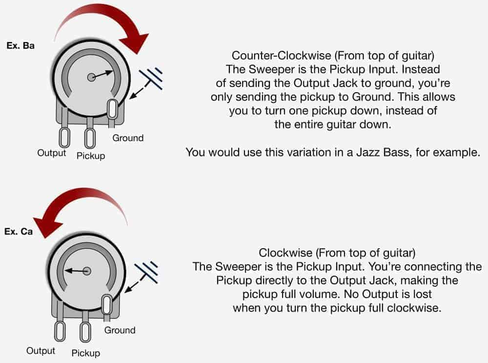 How Do Volume And Tone Pots Work For Guitar