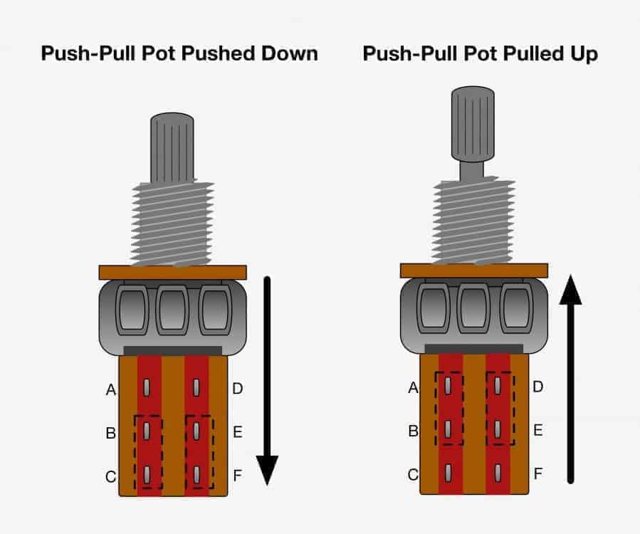 Push Pull Pots - How They Work, Wiring Mods, and More!
