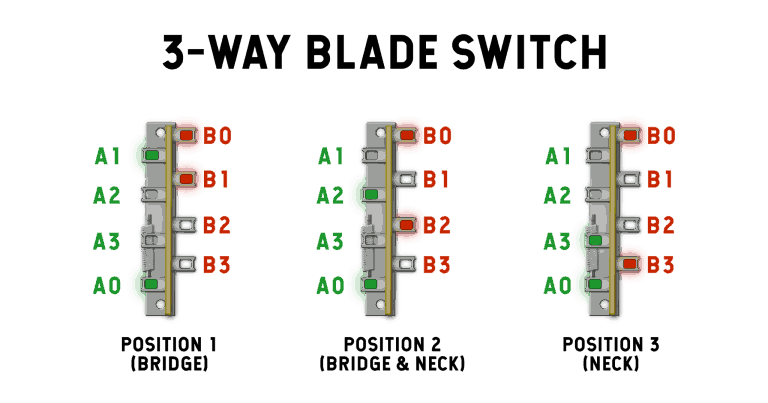 the 3 way blade only connects one terminal at a time, where the 5-way switch  blade can connect two terminals at a time