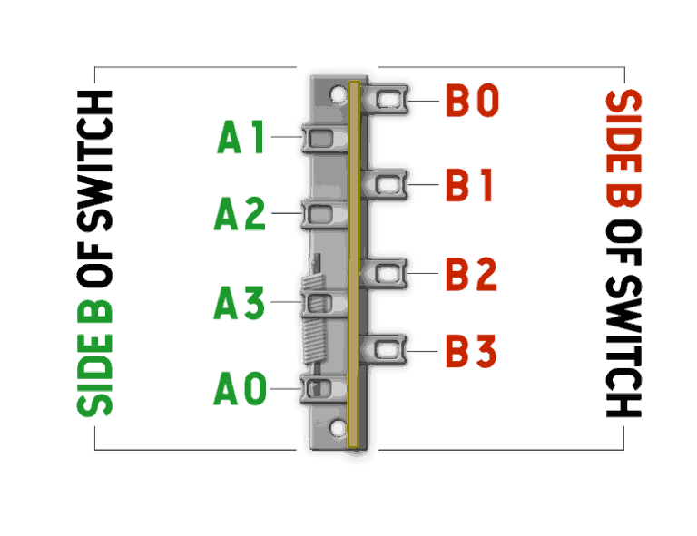 are entirely independent of each other, meaning a1 can't be connected  to b0 unless a jumper is activating both sides of the switch (more on this  later)