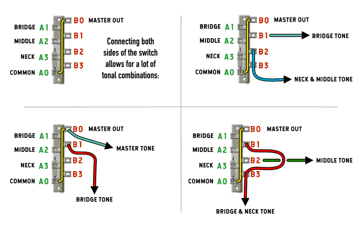 Blade Switches  How Do They Work For Guitar  Learn More