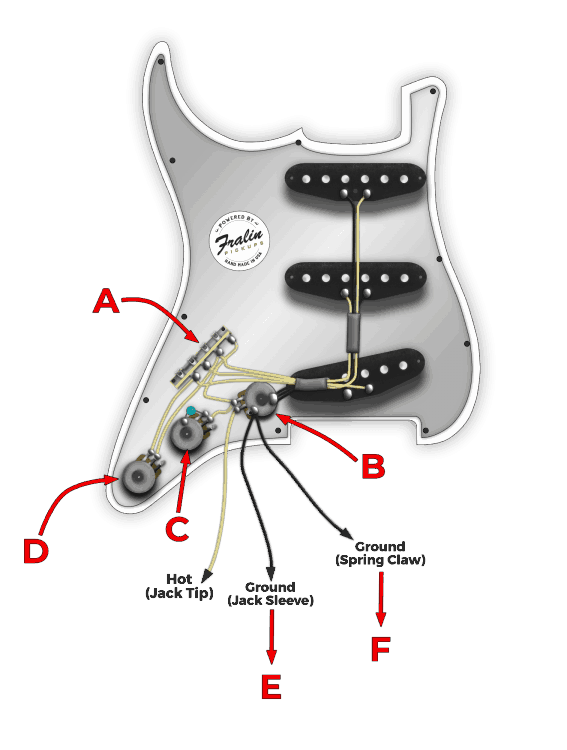fender input jack wiring wiring diagramwiring diagram fralin pickups understanding guitar grounding and common mistakesgrounding points on a stratocaster