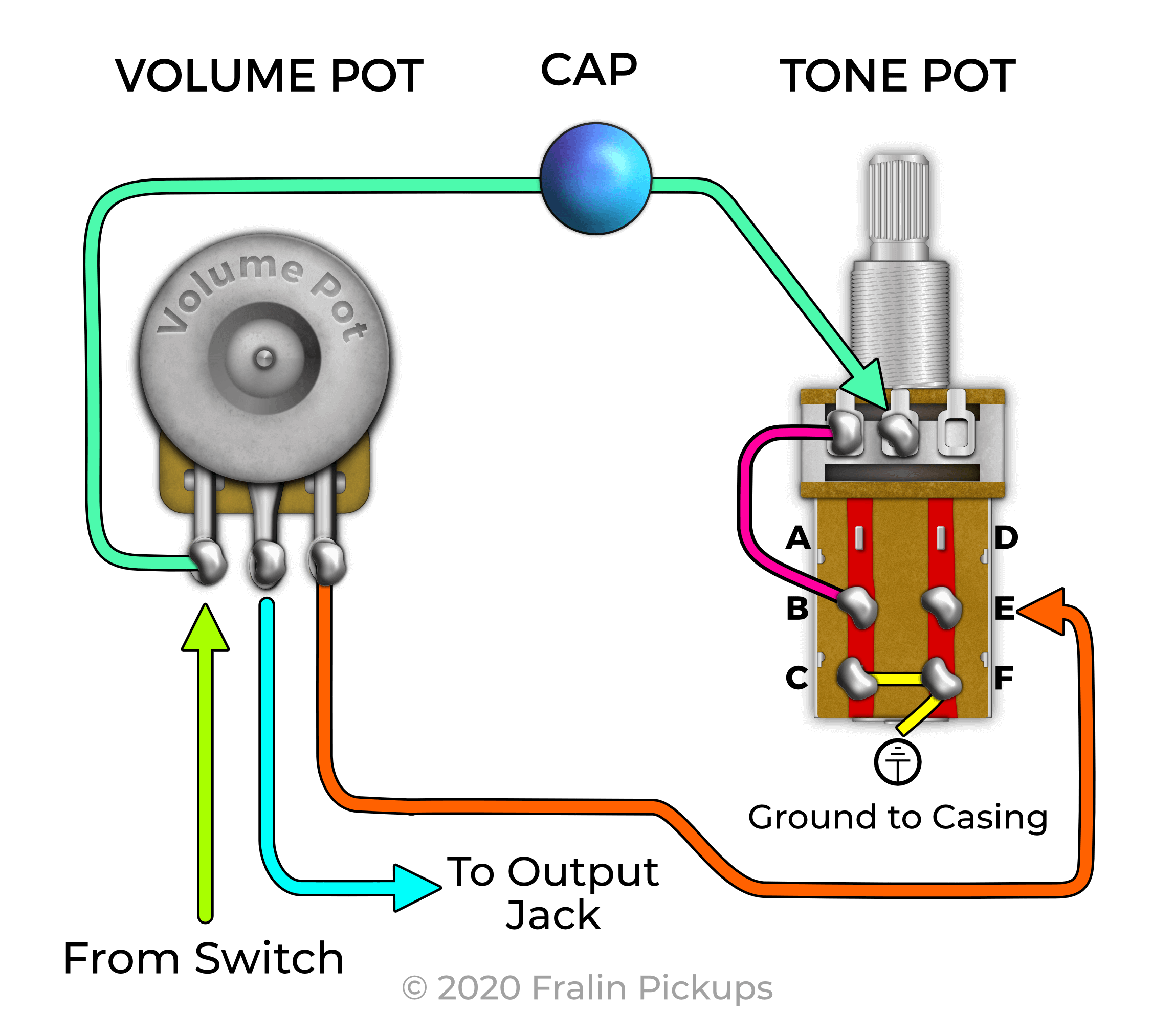 Push-Pull Pots - How They Work, Wiring Mods, and More! | Guitar Potentiometers Wiring Diagrams |  | Fralin Pickups