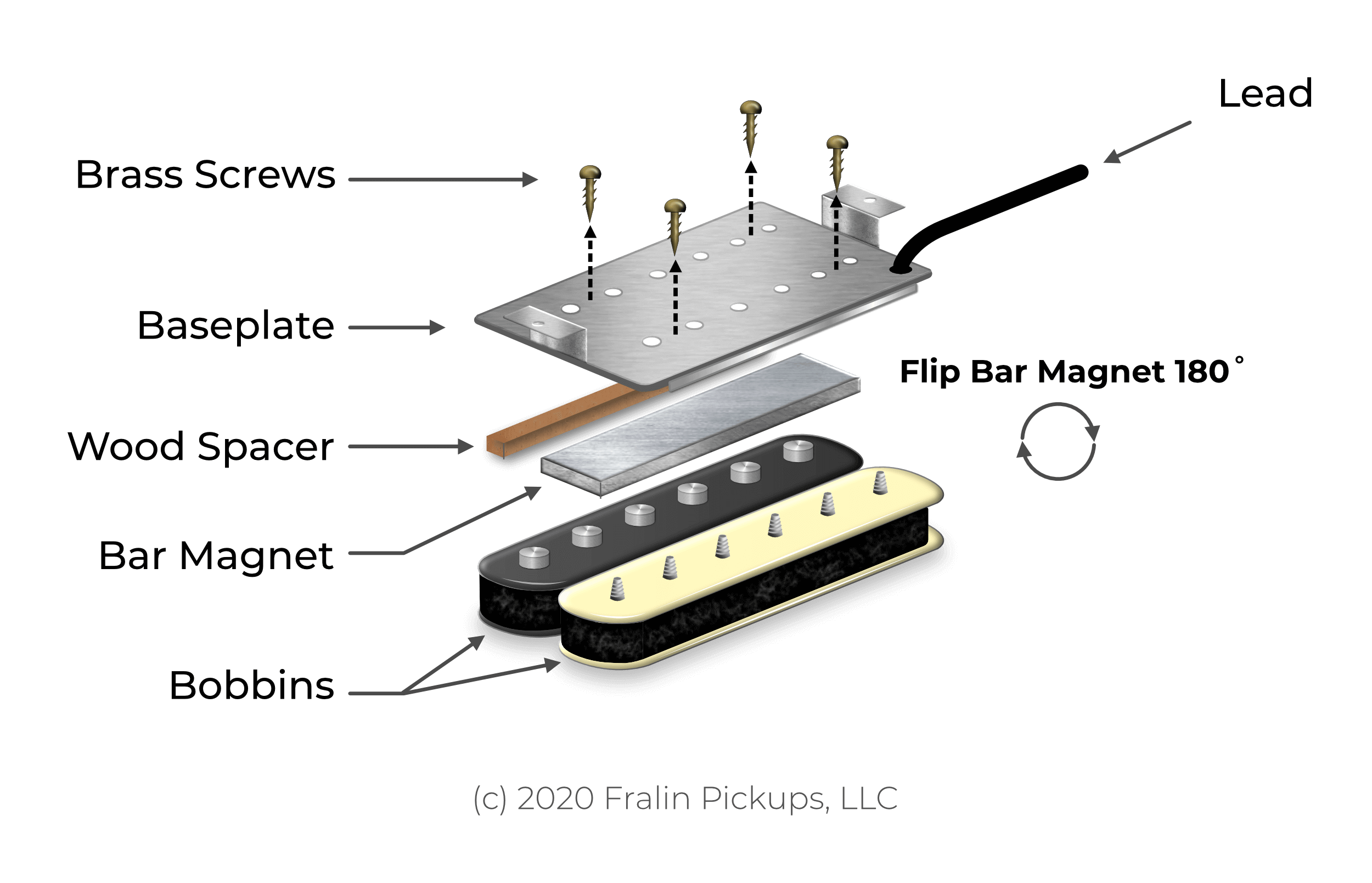 Exploded View of Humbucker