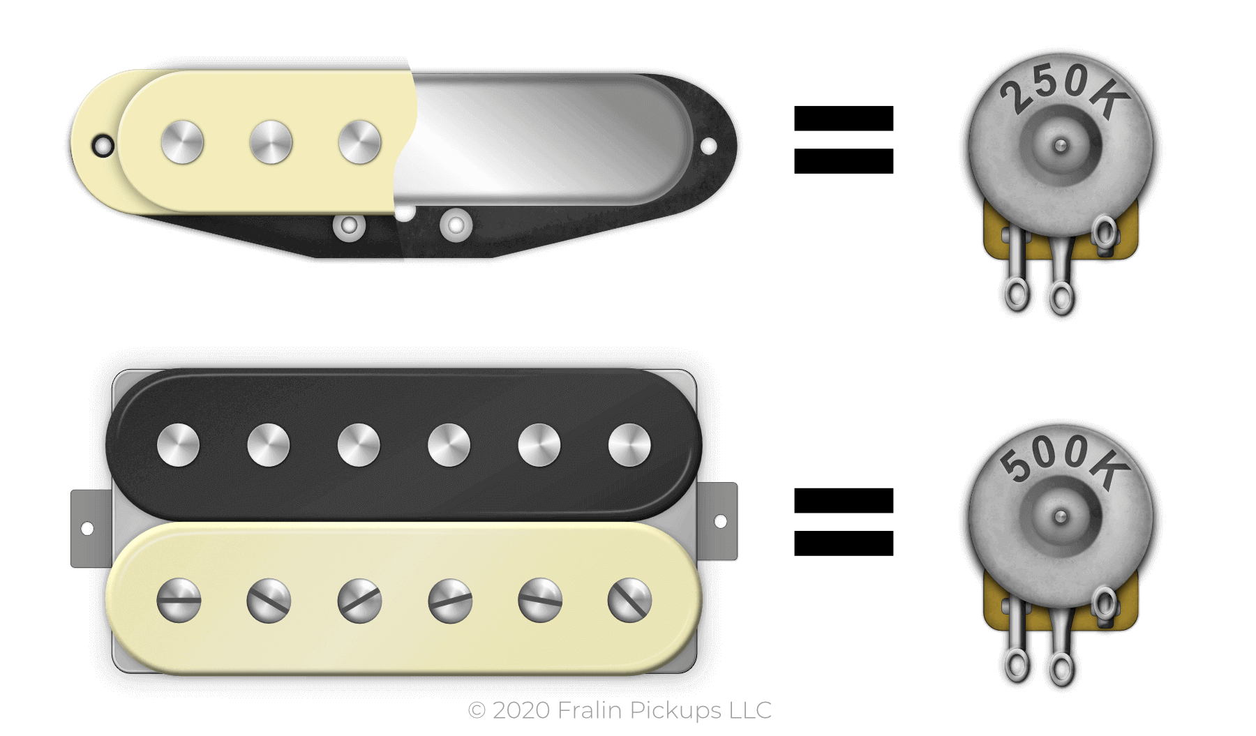 Single Coil Pickups use 250K pots and Humbuckers use 500K pots, as a good starting point.
